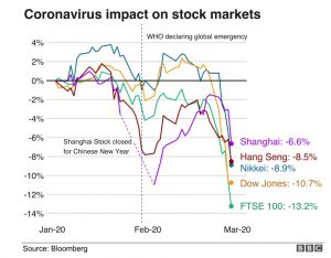 Coronavirus impact on global stock markets from BBC after Bloomberg